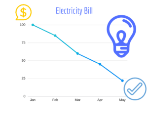 5 Ways the Average Sheffield Home Electricity Bill Can Be